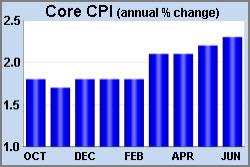 Core CPI July 2018